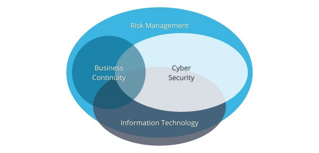 Small business cyber security model